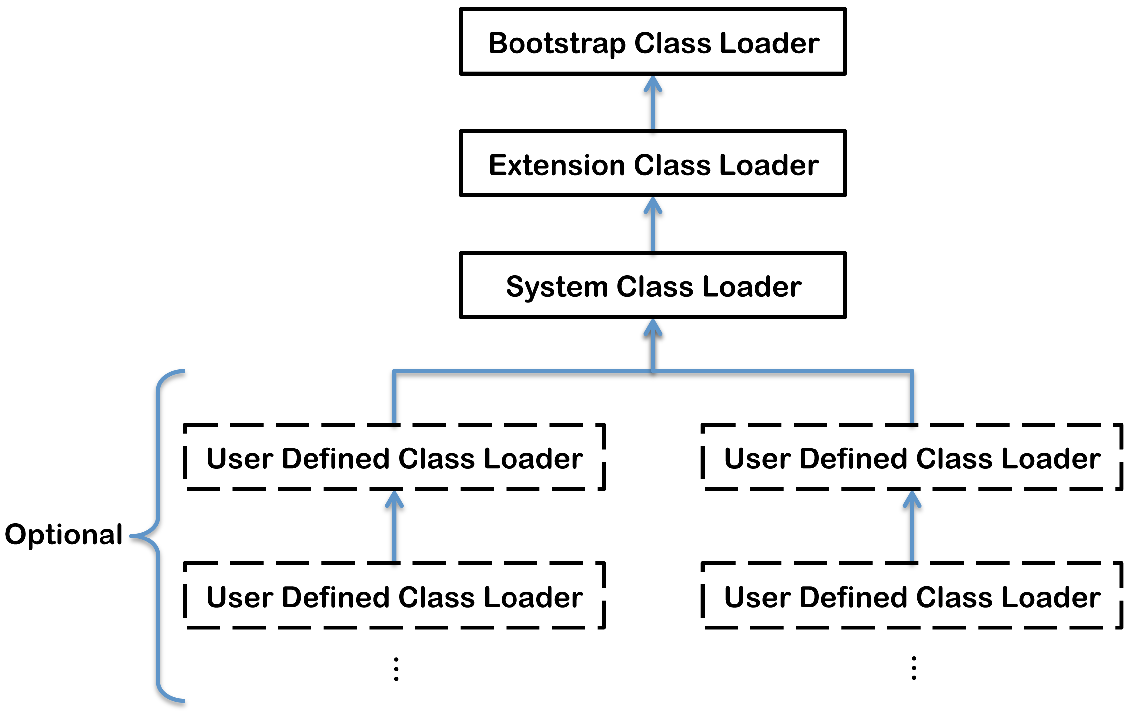 classloader hierarchy in the Java Virtual Machine (JVM)