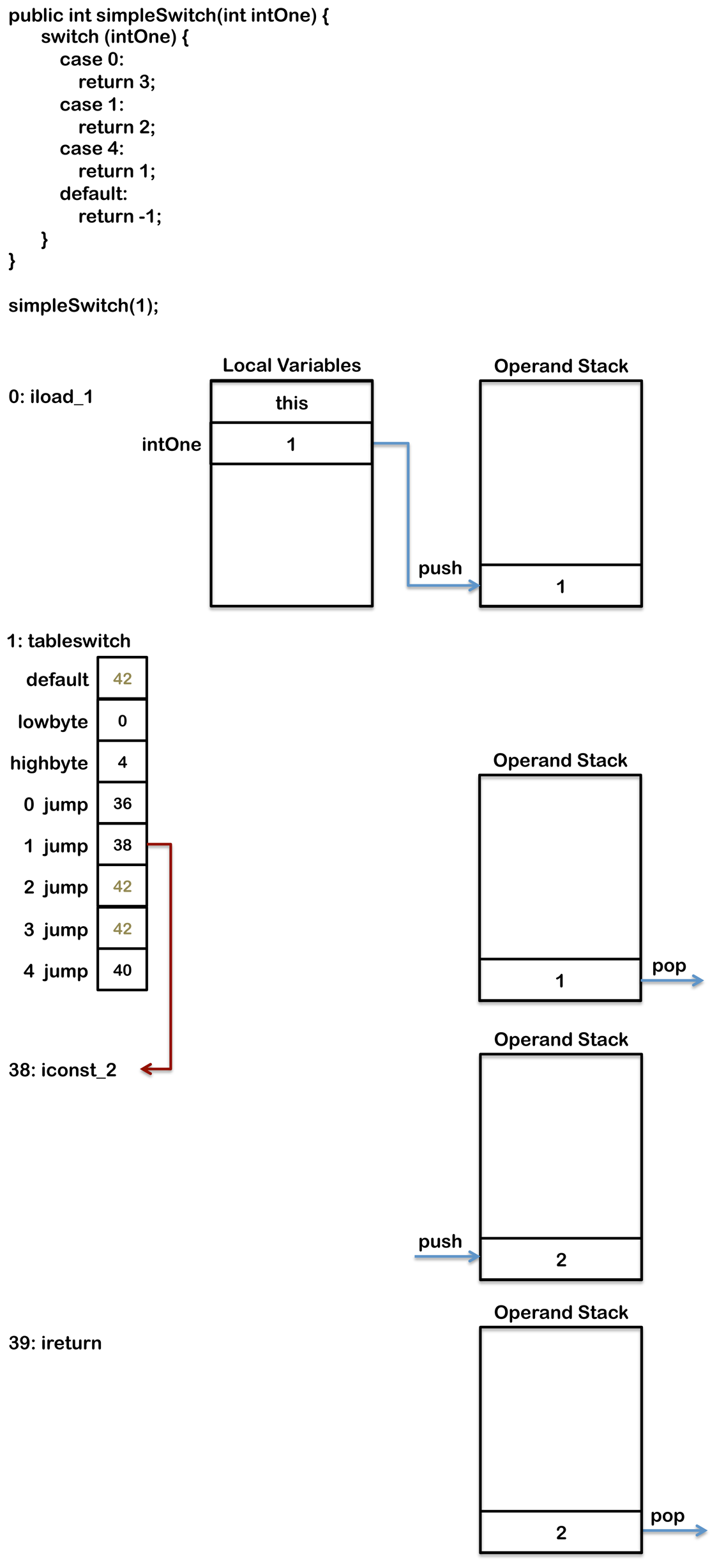 java_switch_tableswitch_byte_code.png
